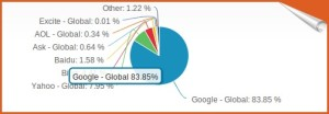 global search market share